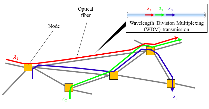 research papers related to optical routing The scope of the journal includes advances in the state-of-the-art of optical networking science, technology, and engineering software-defined optical networking, elastic optical networks, data and control plane advances, network management related innovation, and optical access networks view all popular papers.